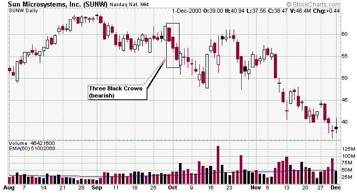 Three black crows chart pattern